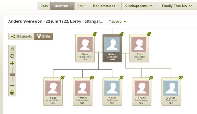 Anders Svensson1